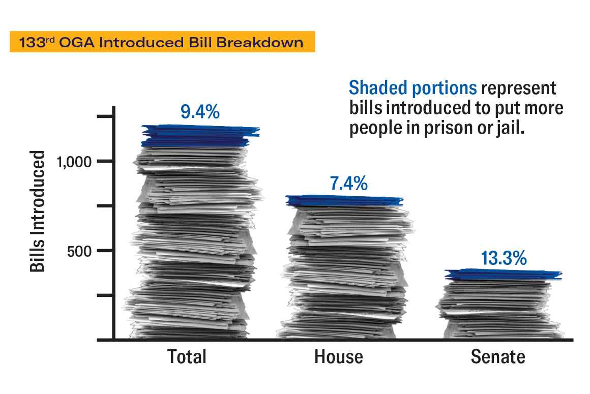 Ohio's Statehouse-to-Prison Pipeline, 133rd OGA Introduced Bill Breakdown