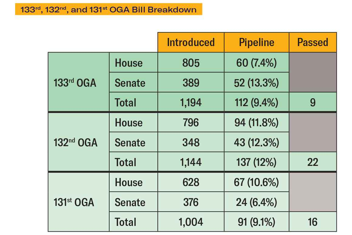 Ohio's Statehouse-to-Prison Pipeline, 133rd, 132nd, and 131st OGA Bill Breakdown